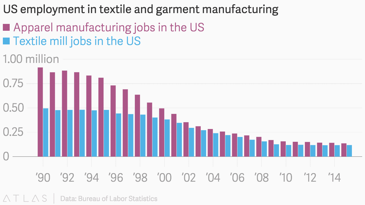 outsourcing of american manufacturing jobs Where america's jobs went the week staff an employee in ford's mexico- based factory works on a car the us automaker's international.