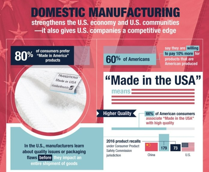 "60% of Americans Are Willing To Pay 10% More For Products With A ""Made In America"" Label"