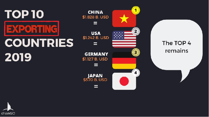 Top 4 of Top Exporting Countries