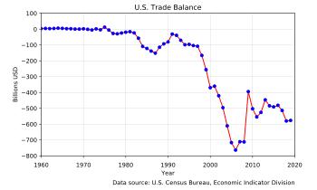 U.S. Trade Balance.1960-2020