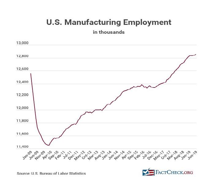 US Manufacturing Employment Data