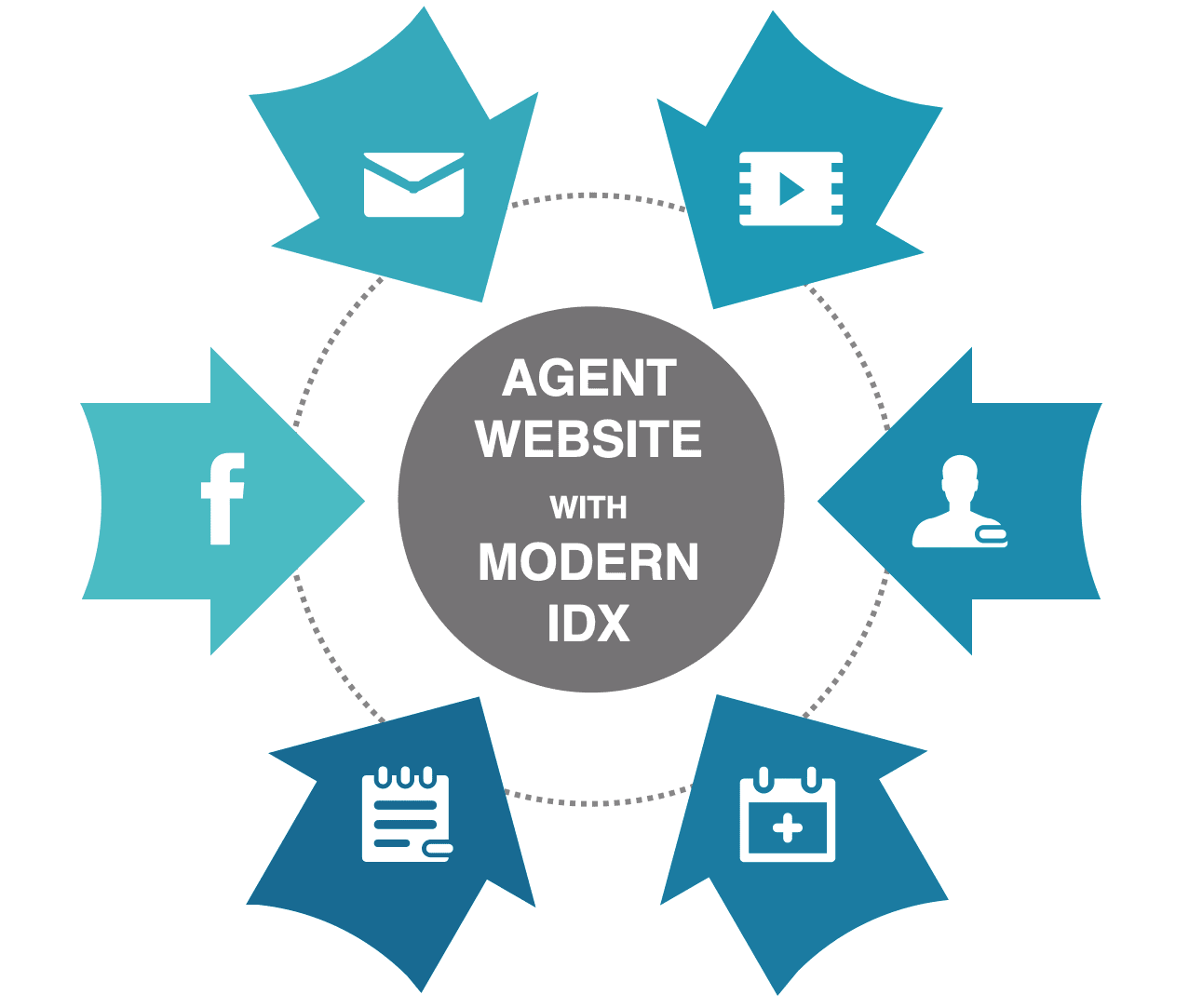 IDX home search website as hub for all real estate marketing