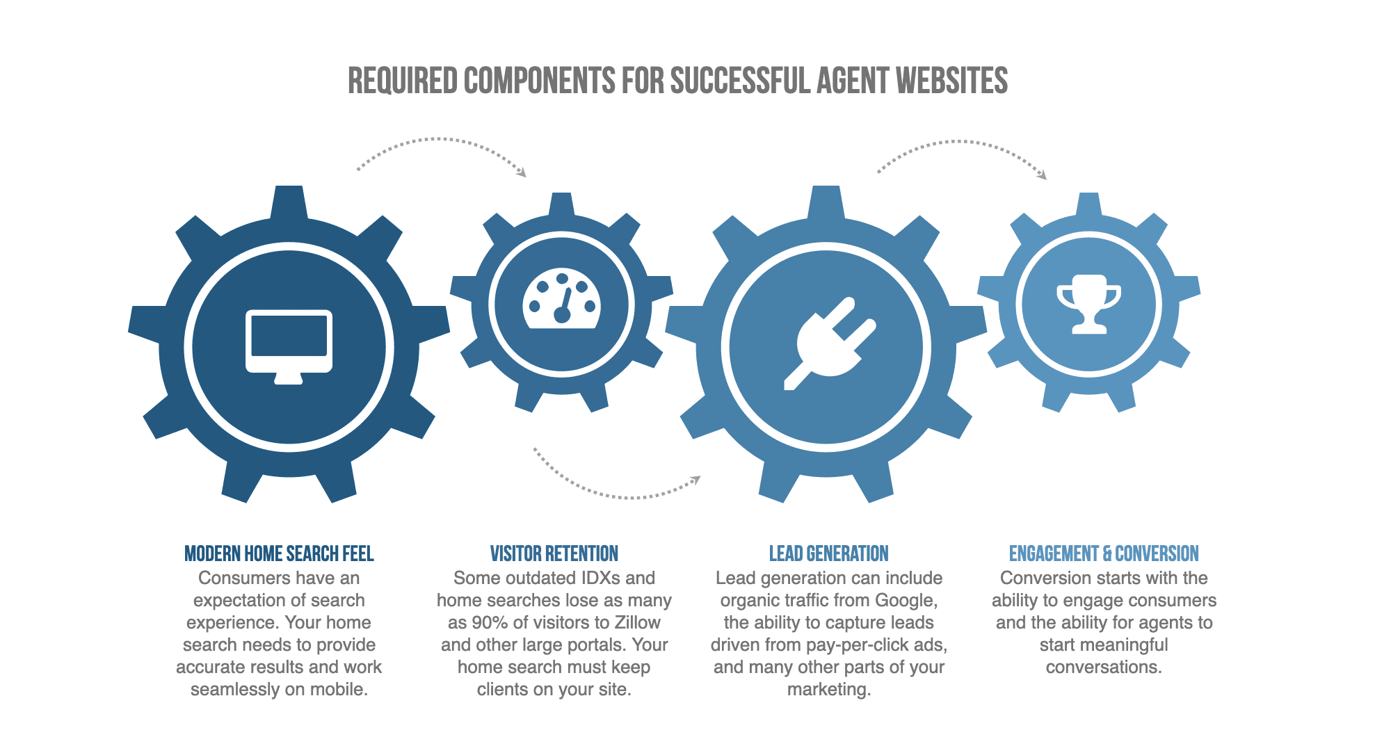 required parts for successful real estate websites - IDX plugins